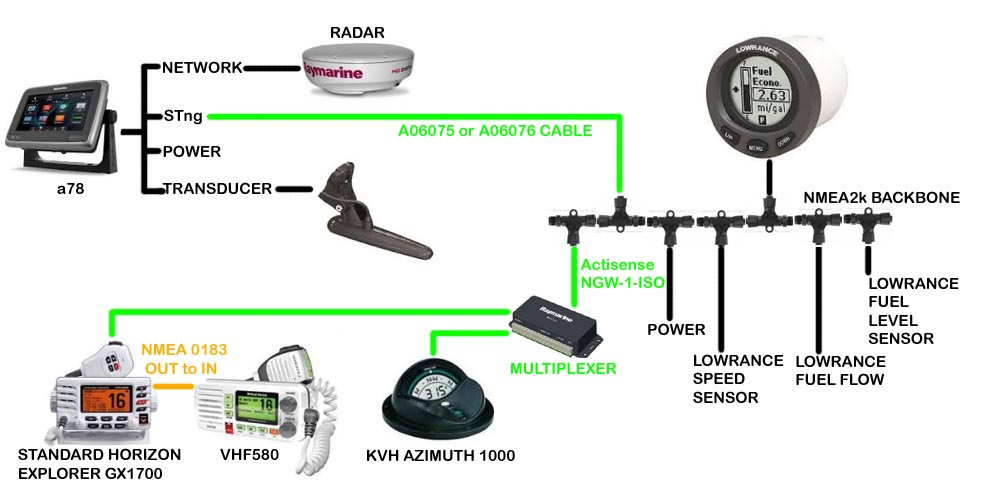 Raymarine devices and nmea2k and nmea0183 newtork